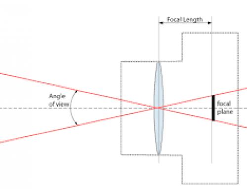 فاصله کانونی یا Focal length چیست؟